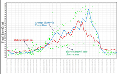 Graph of Ali Haghani NTC research project