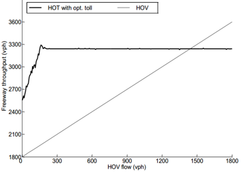 Graph from Yingyan Lou's NTC project